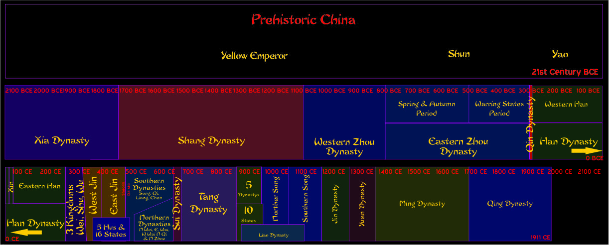 Shaolin Academy, Time Line of Chinese Dynasties